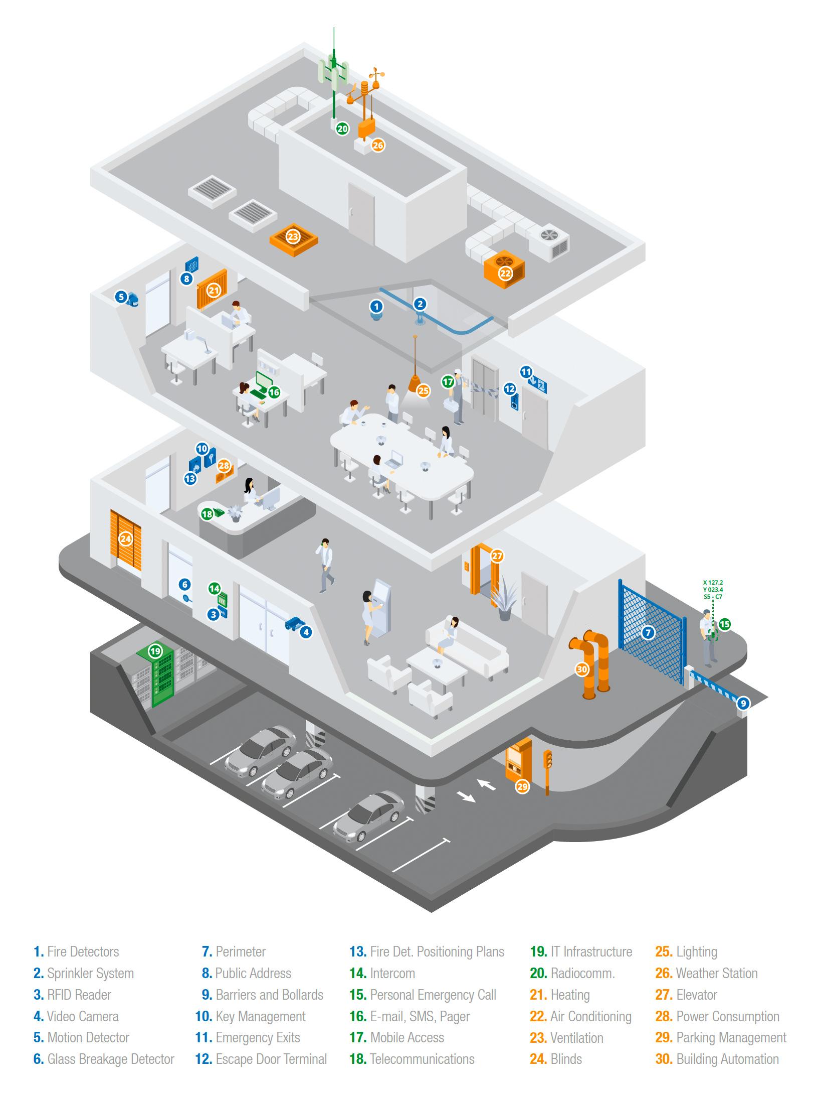 هوشمند سازی ساختمان با WinGuard NSC