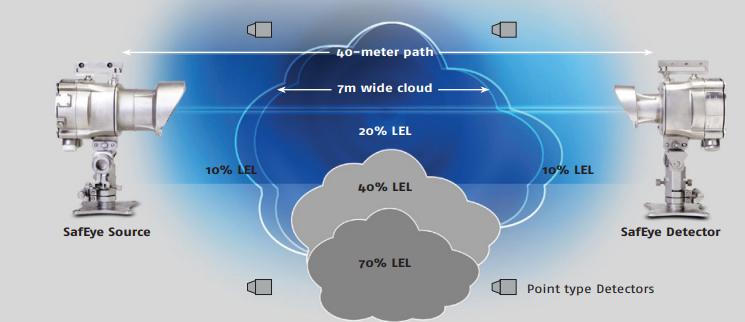 ds-g-700 دتکتور های خطی لیزری Open Path Gas Detector