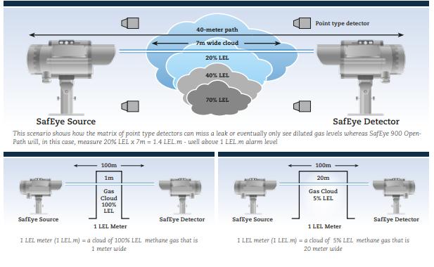 ds 900 دتکتور های خطی لیزری Open Path Gas Detector